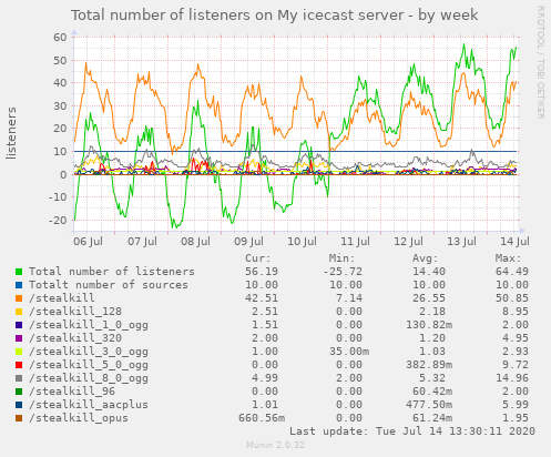 Total number of listeners on My icecast server